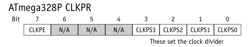 A table showing the purpose of each bit in the CLKPR register.